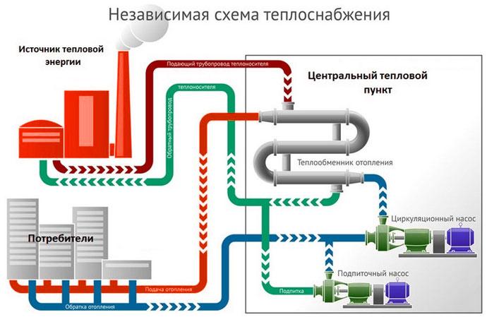 Теплообменник отопительная система средство для промывки гидромассажных ванн